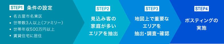 【STEP1】条件の設定【STEP2】見込み客の家庭が多いエリアを抽出【STEP3】地図上で重要なエリアを抽出・調査・確認【STEP4】ポスティングの実施